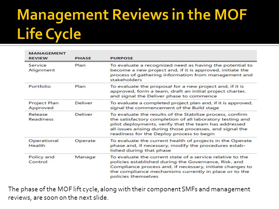 The phase of the MOF lift cycle, along with their component SMFs and management reviews, are soon on the next slide.
