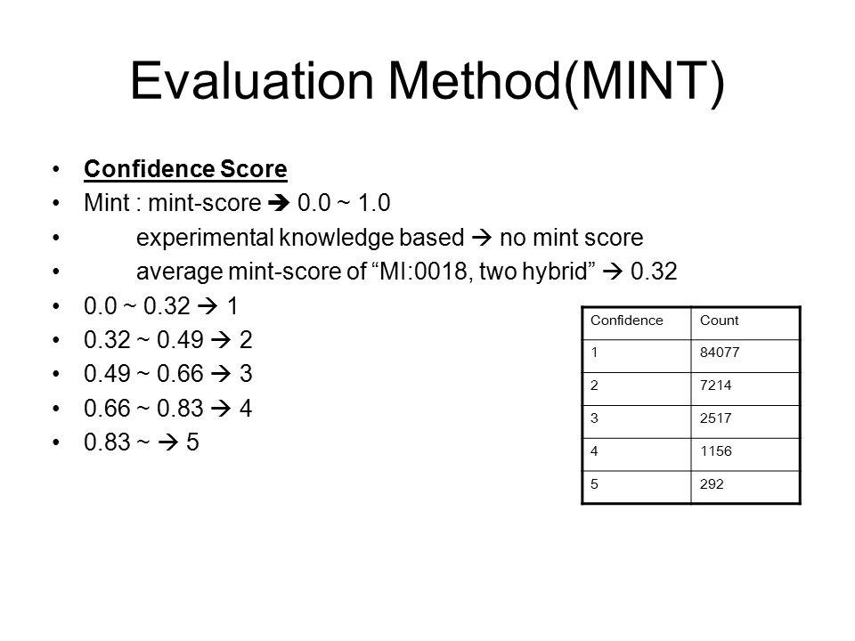 "Evaluation Method(MINT) Confidence Score Mint : mint-score  0.0 ~ 1.0 experimental knowledge based  no mint score average mint-score of ""MI:0018, tw"