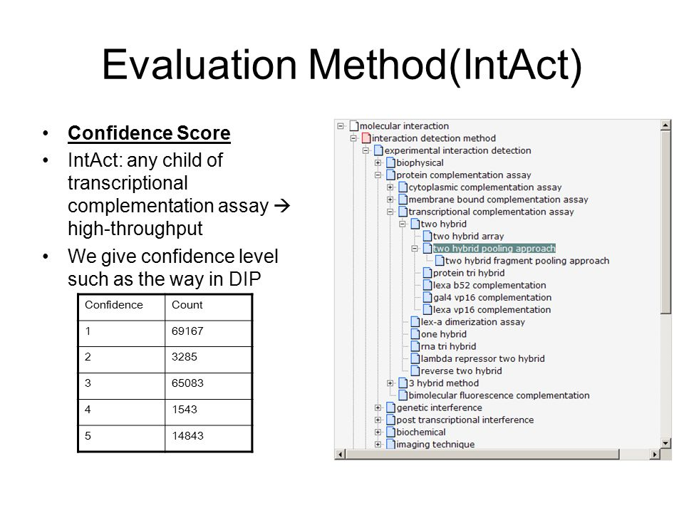 Evaluation Method(IntAct) Confidence Score IntAct: any child of transcriptional complementation assay  high-throughput We give confidence level such as the way in DIP ConfidenceCount 169167 23285 365083 41543 514843