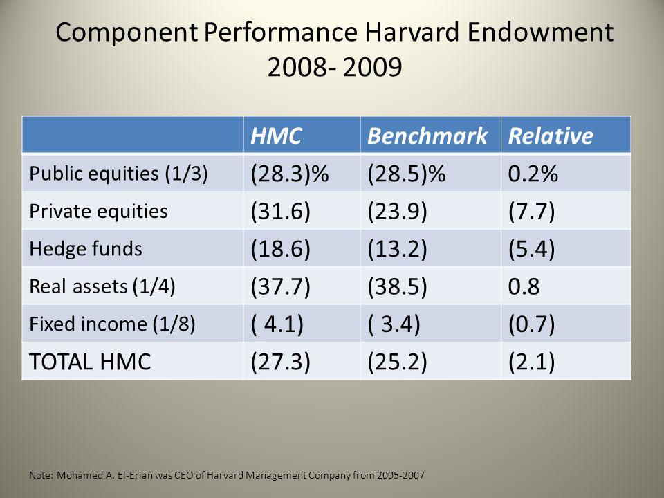 Component Performance Harvard Endowment 2008- 2009 HMCBenchmarkRelative Public equities (1/3) (28.3)%(28.5)%0.2% Private equities (31.6)(23.9)(7.7) He
