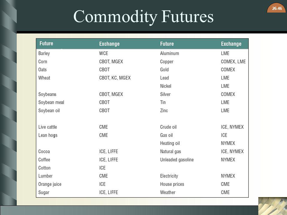 26-46 Commodity Futures
