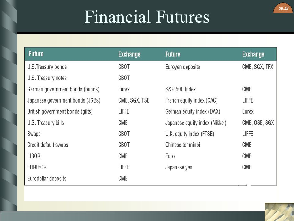 26-47 Financial Futures
