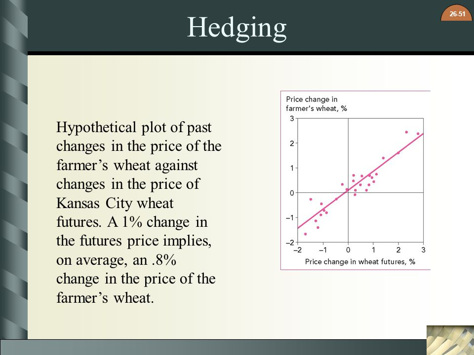 26-51 Hedging Hypothetical plot of past changes in the price of the farmer's wheat against changes in the price of Kansas City wheat futures. A 1% cha