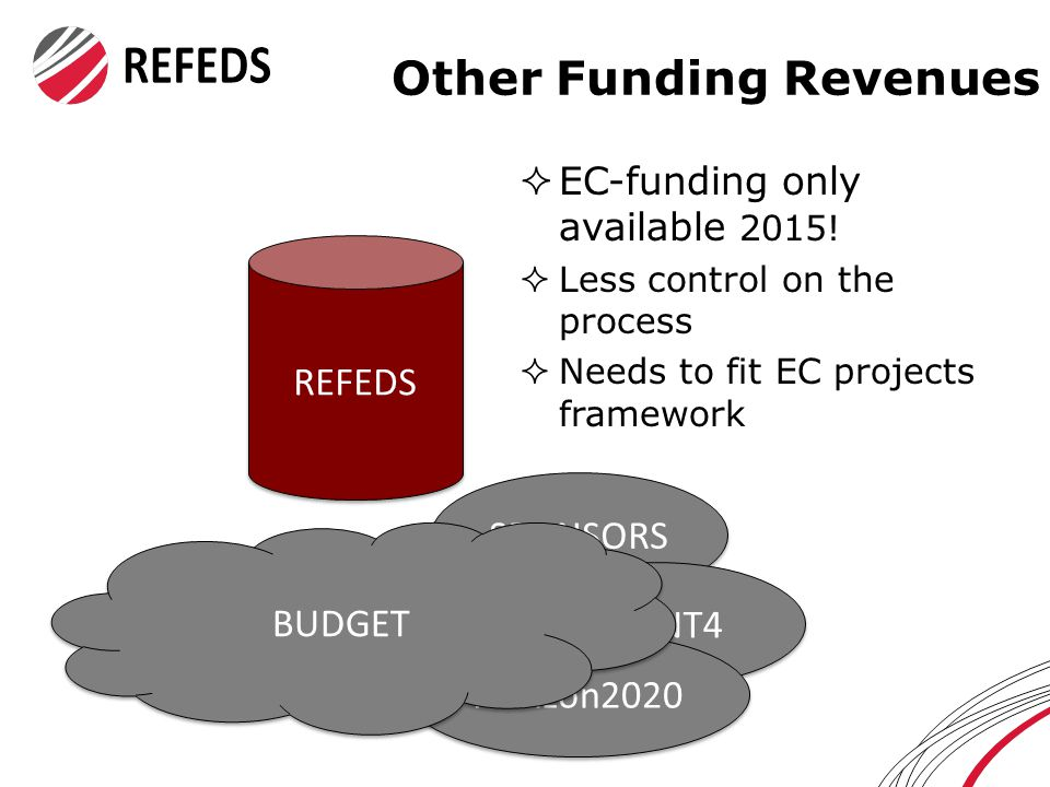Other Funding Revenues  EC-funding only available 2015.