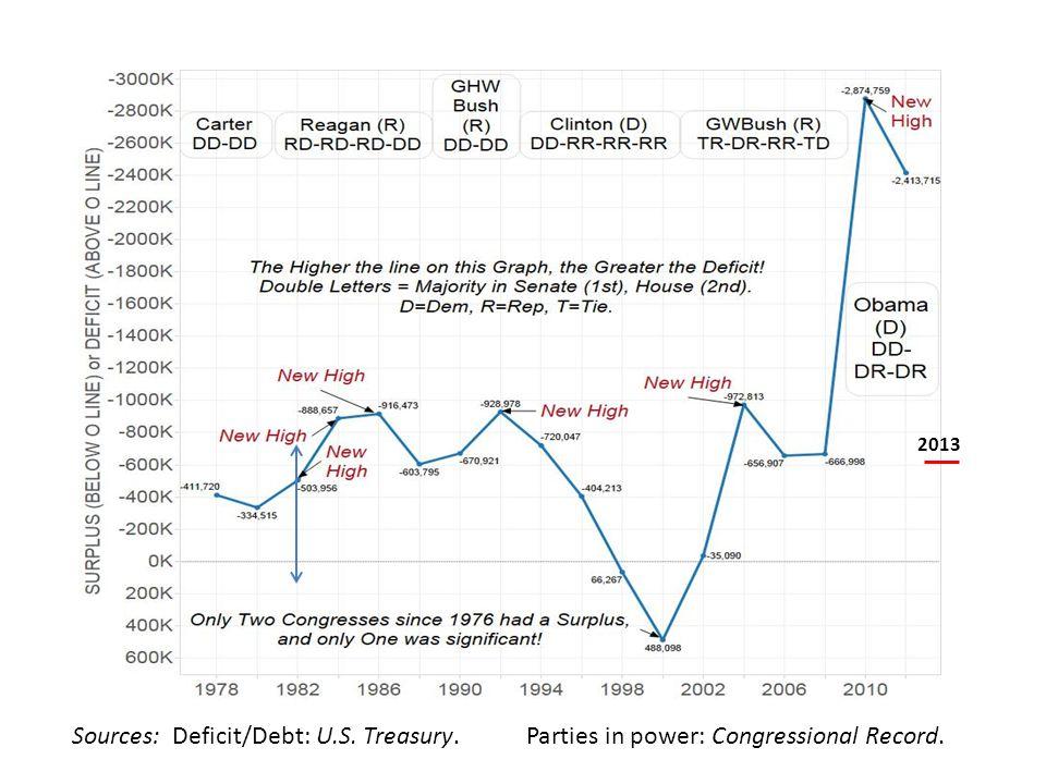 2013 Sources: Deficit/Debt: U.S. Treasury. Parties in power: Congressional Record.