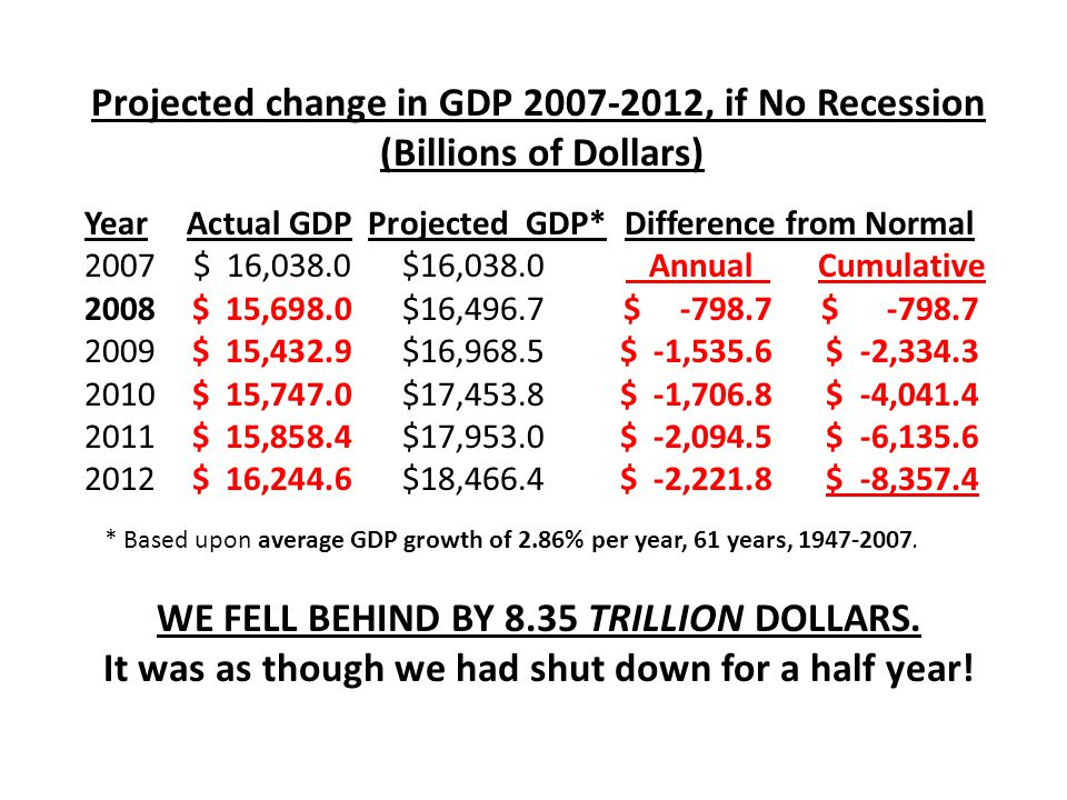 Year Actual GDP Projected GDP* Difference from Normal 2007 $ 16,038.0 $16,038.0 Annual Cumulative 2008 $ 15,698.0 $16,496.7$ -798.7 $ -798.7 2009$ 15,