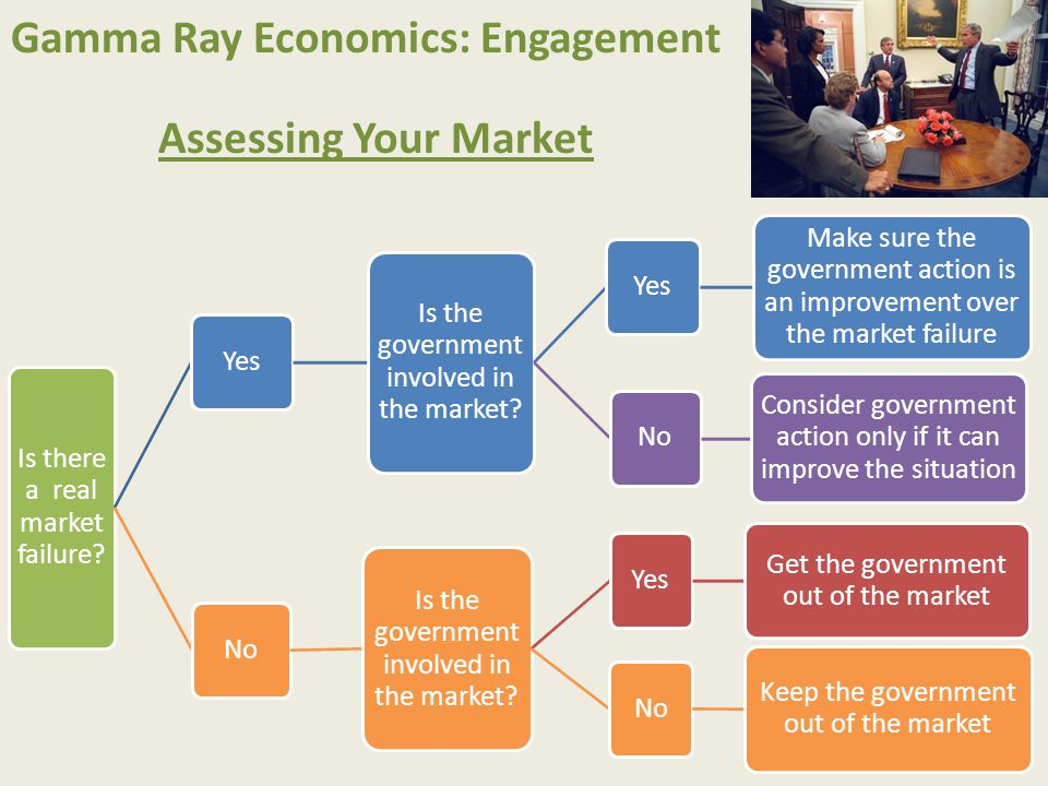 Gamma Ray Economics: Engagement Assessing Your Market Is there a real market failure? Yes Is the government involved in the market? Yes Make sure the