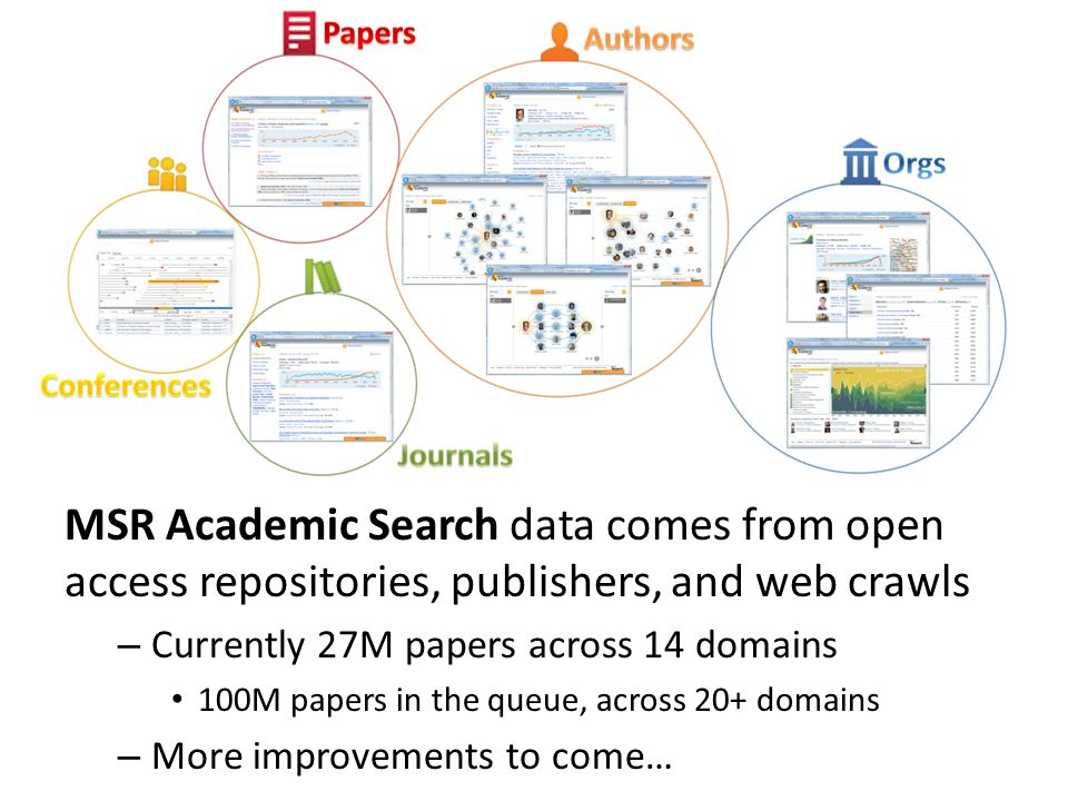 MSR Academic Search data comes from open access repositories, publishers, and web crawls – Currently 27M papers across 14 domains 100M papers in the queue, across 20+ domains – More improvements to come…