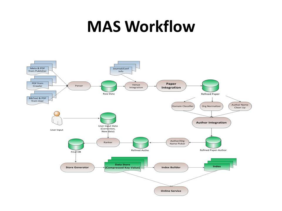 MAS Workflow