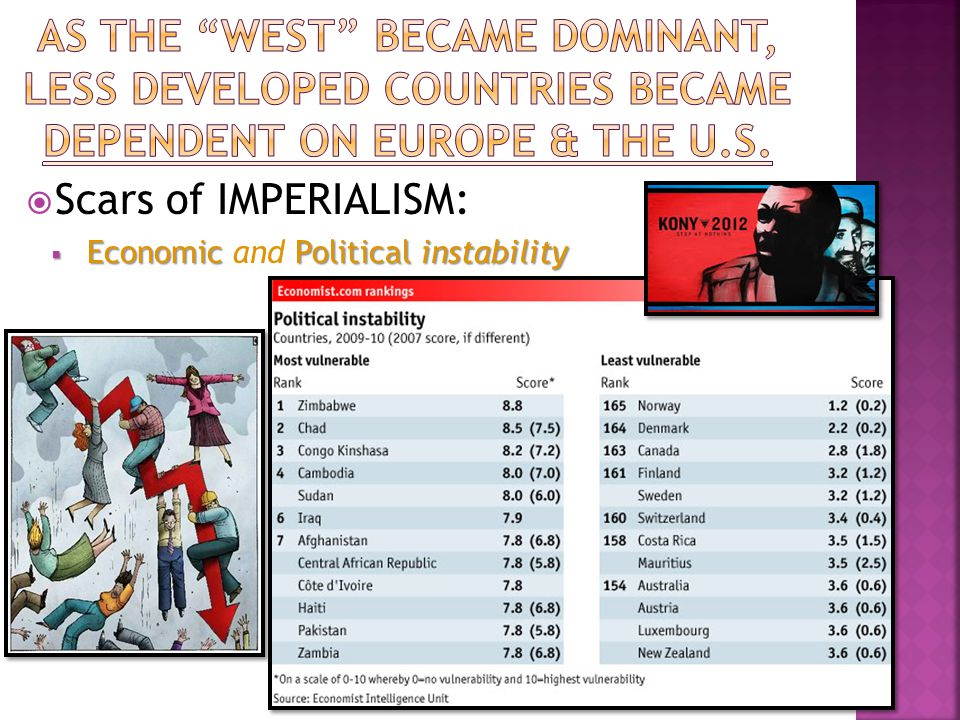 Scars of IMPERIALISM:  EconomicPoliticalinstability  Economic and Political instability