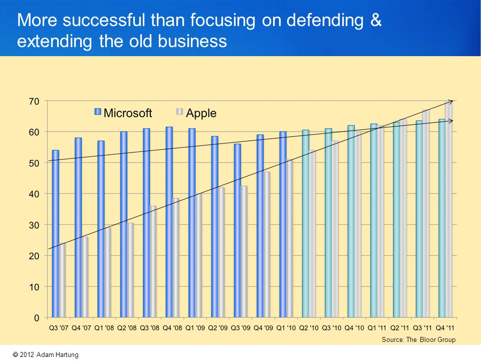 More successful than focusing on defending & extending the old business  2009 Adam Hartung  2012 Adam Hartung Source: The Bloor Group