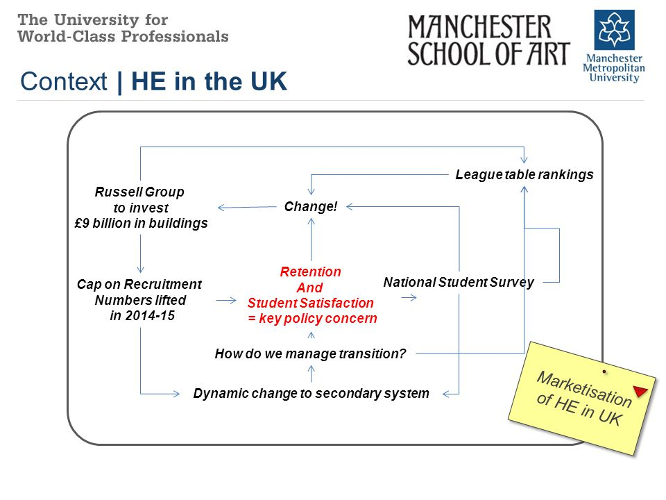 Context | HE in the UK National Student Survey Cap on Recruitment Numbers lifted in 2014-15 Retention And Student Satisfaction = key policy concern Change.
