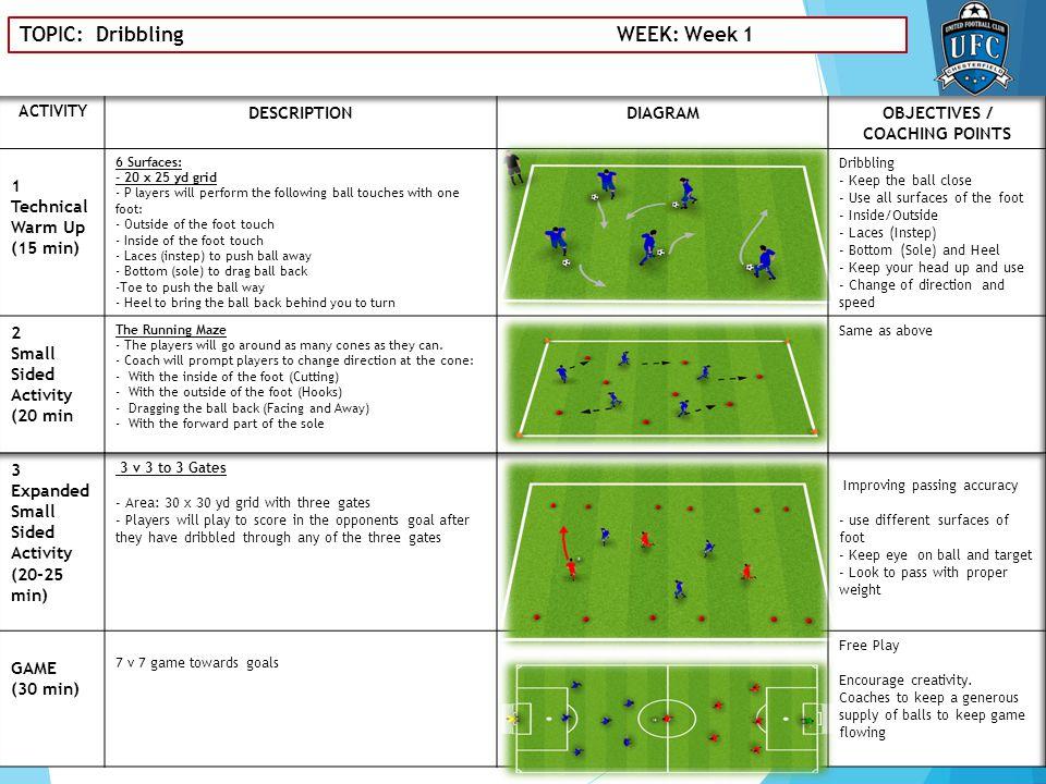 TOPIC: Dribbling to goal WEEK: Week 2