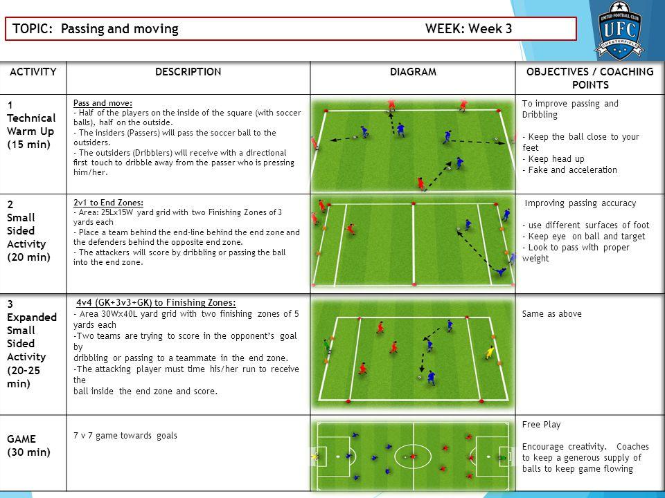 TOPIC: Dribbling under pressure WEEK: Week 4