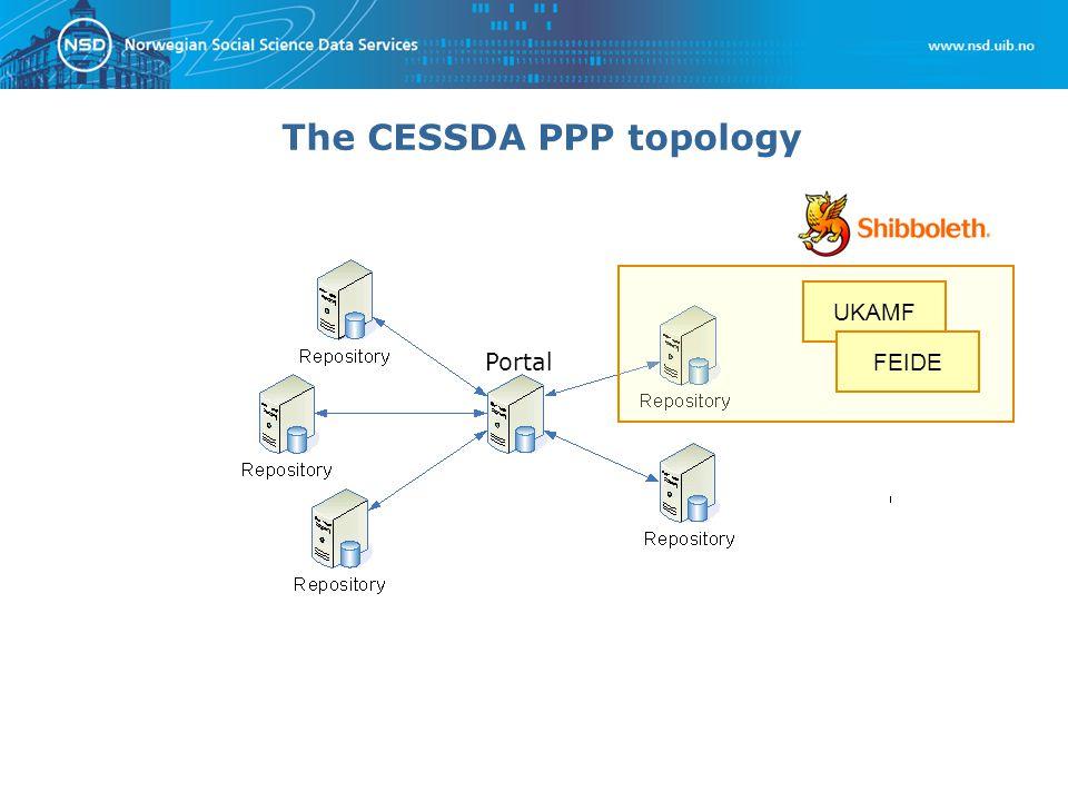 The CESSDA PPP topology Portal UKAMF FEIDE