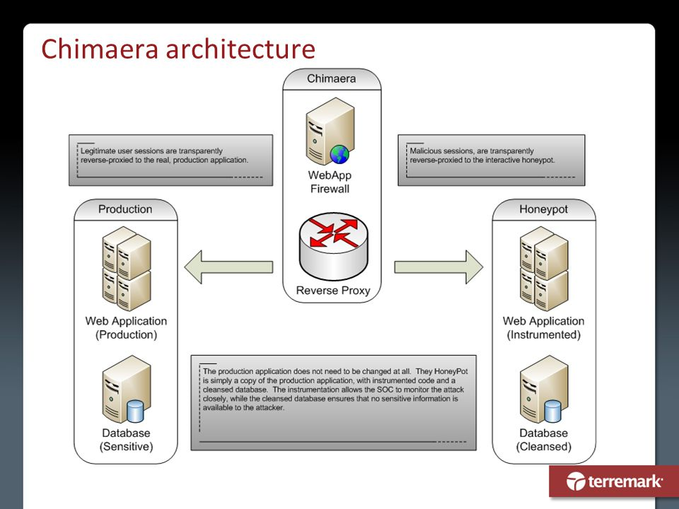 Chimaera architecture