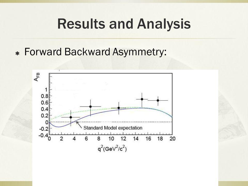 Results and Analysis  Forward Backward Asymmetry: 15