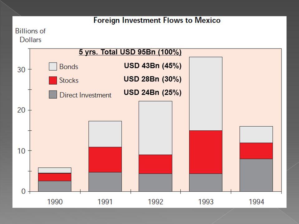5 yrs. Total USD 95Bn (100%) USD 43Bn (45%) USD 28Bn (30%) USD 24Bn (25%)