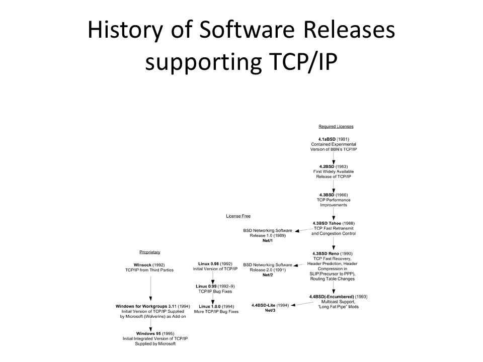 History of Software Releases supporting TCP/IP