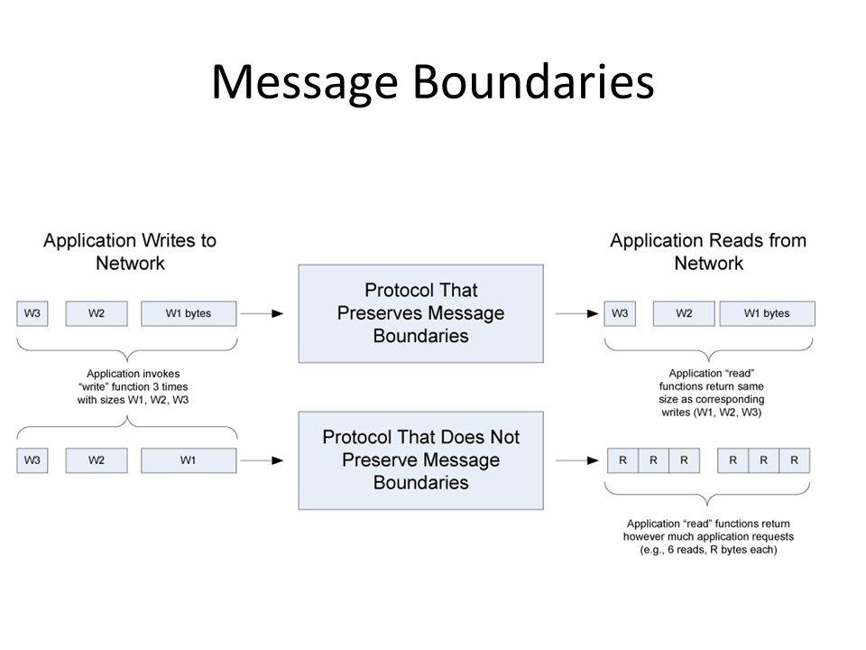 Message Boundaries