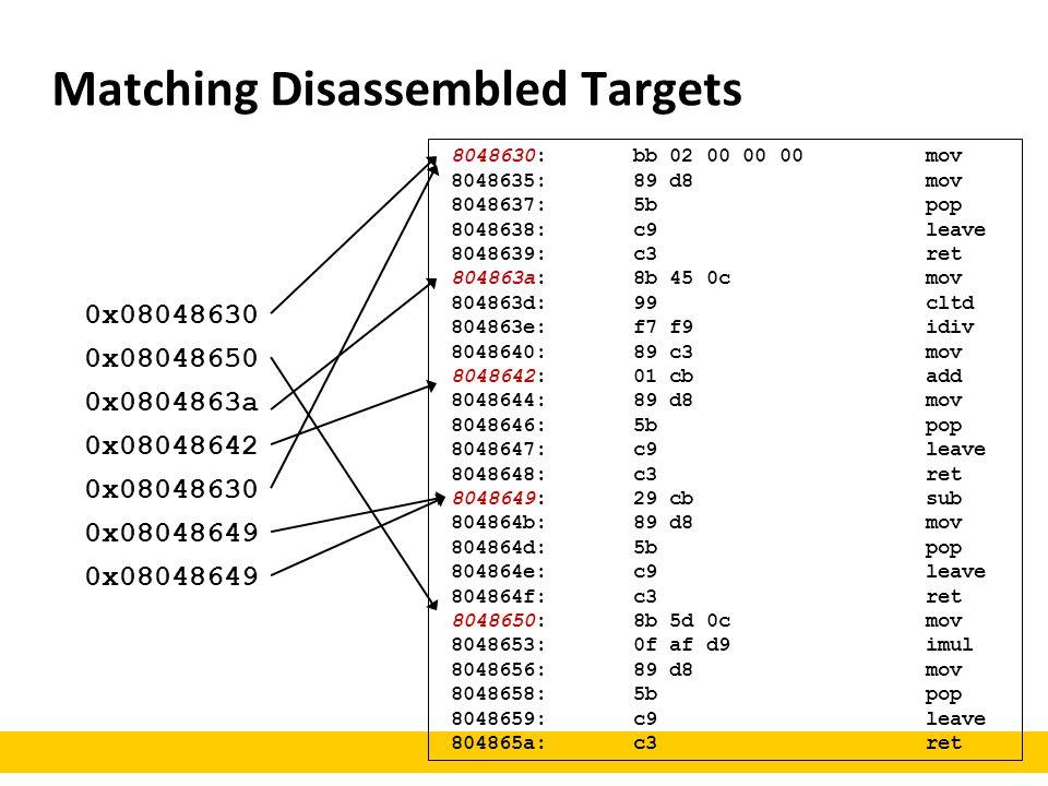 Matching Disassembled Targets 8048630: bb 02 00 00 00 mov 8048635: 89 d8 mov 8048637: 5b pop 8048638: c9 leave 8048639: c3 ret 804863a: 8b 45 0c mov 8