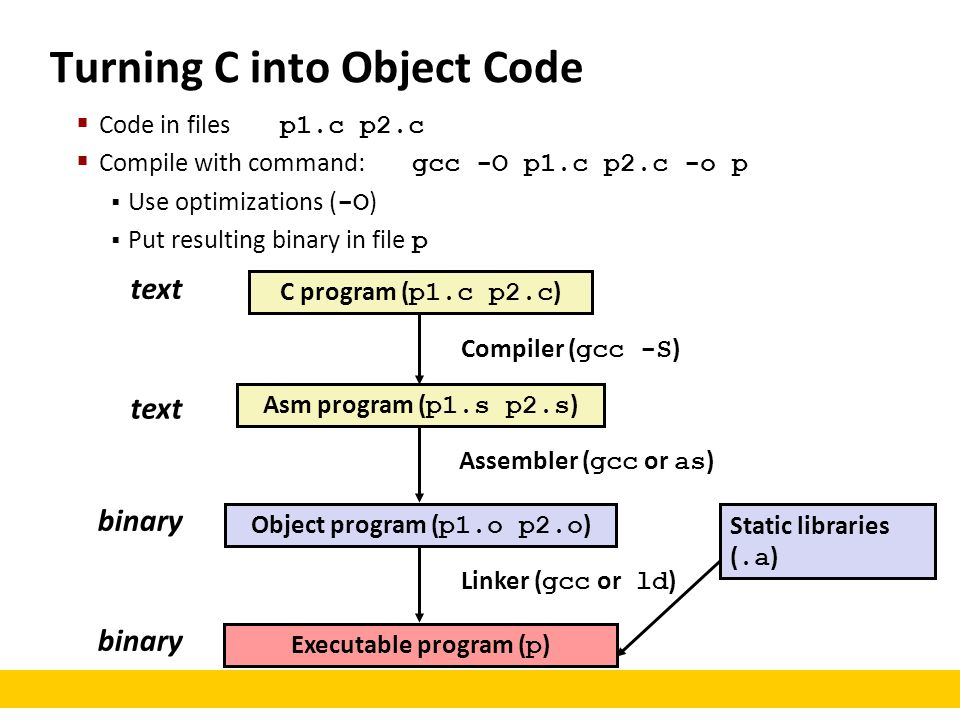 text binary Compiler ( gcc -S ) Assembler ( gcc or as ) Linker ( gcc or ld ) C program ( p1.c p2.c ) Asm program ( p1.s p2.s ) Object program ( p1.o p