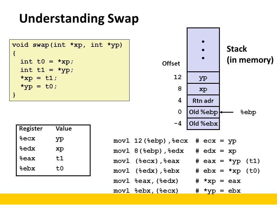 Understanding Swap void swap(int *xp, int *yp) { int t0 = *xp; int t1 = *yp; *xp = t1; *yp = t0; } movl 12(%ebp),%ecx# ecx = yp movl 8(%ebp),%edx# edx
