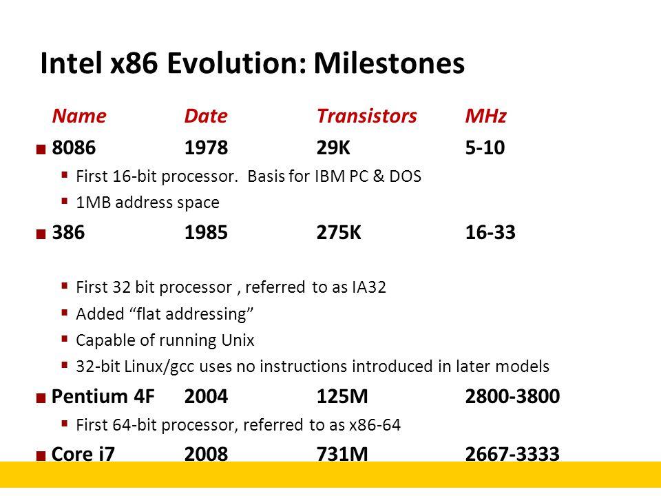 Intel x86 Evolution: Milestones NameDateTransistorsMHz 8086197829K5-10  First 16-bit processor. Basis for IBM PC & DOS  1MB address space 3861985275