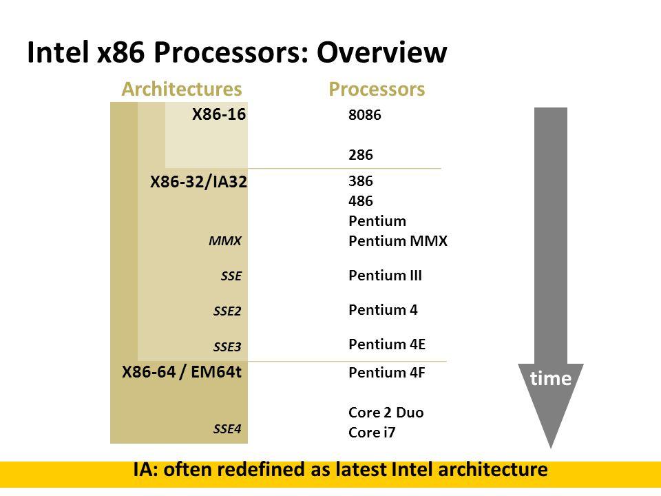 Intel x86 Processors: Overview X86-64 / EM64t X86-32/IA32 X86-16 8086 286 386 486 Pentium Pentium MMX Pentium III Pentium 4 Pentium 4E Pentium 4F Core