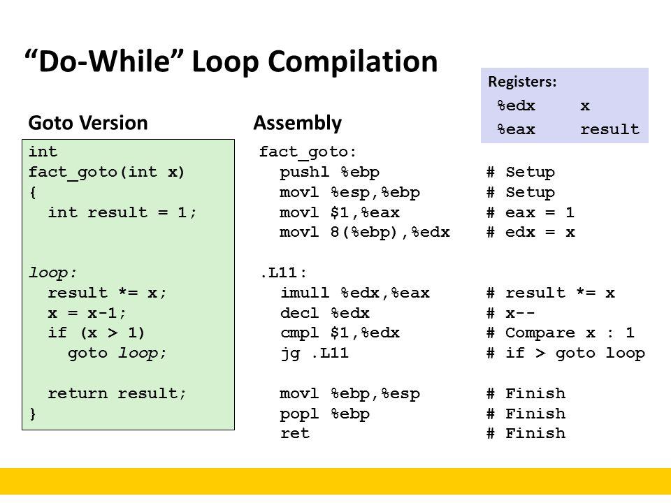 "Goto Version int fact_goto(int x) { int result = 1; loop: result *= x; x = x-1; if (x > 1) goto loop; return result; } ""Do-While"" Loop Compilation Reg"