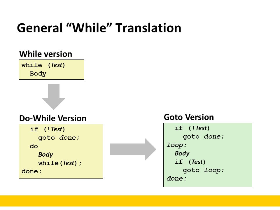 """While version while ( Test ) Body Do-While Version if (! Test ) goto done; do Body while( Test ); done: General """"While"""" Translation Goto Version if (!"""