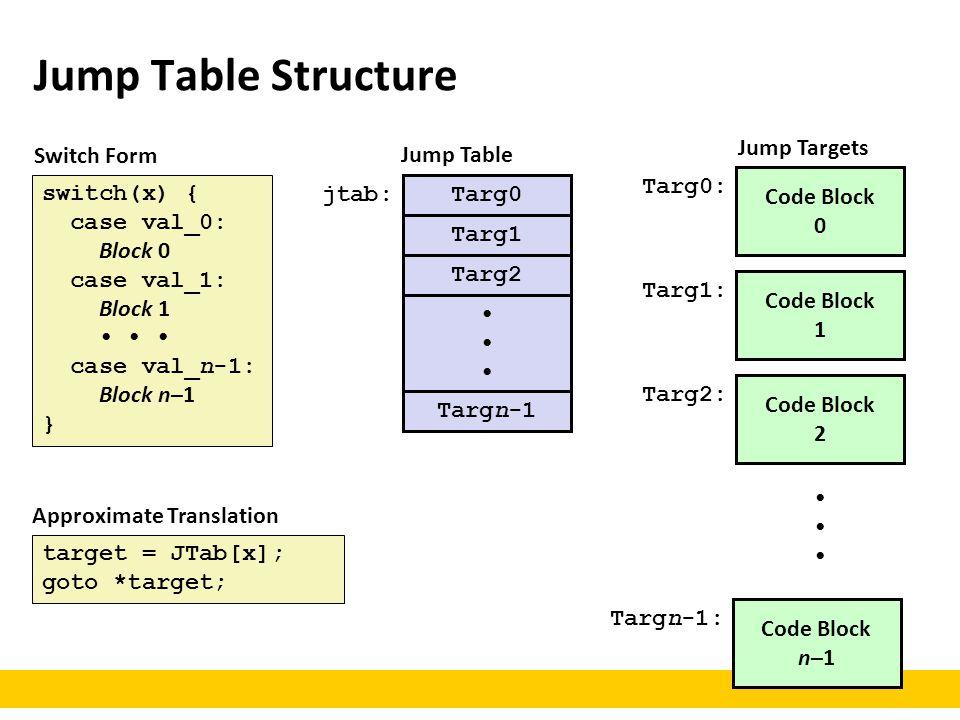 Jump Table Structure Code Block 0 Targ0: Code Block 1 Targ1: Code Block 2 Targ2: Code Block n–1 Targn-1: Targ0 Targ1 Targ2 Targn-1 jtab: target = JTab