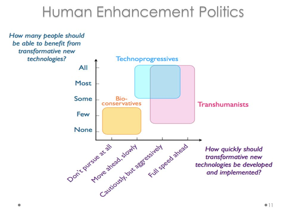 Human Enhancement Politics 11