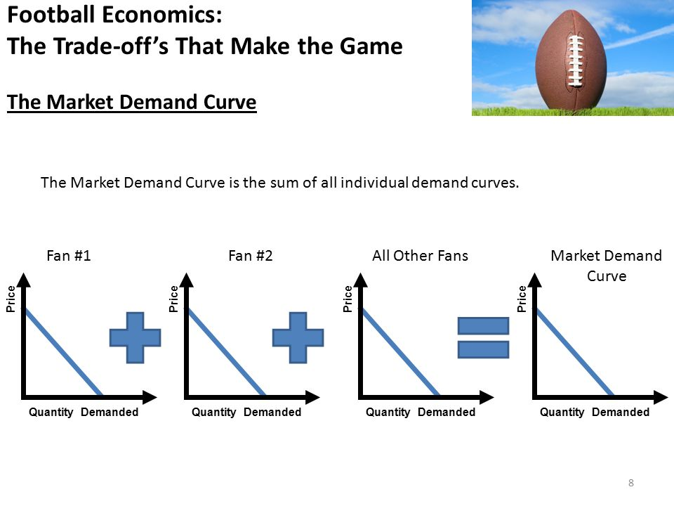 Price Quantity Demanded Football Economics: The Trade-off's That Make the Game The Market Demand Curve Price Quantity Demanded Price Quantity Demanded Price Quantity Demanded Fan #1Fan #2All Other FansMarket Demand Curve The Market Demand Curve is the sum of all individual demand curves.