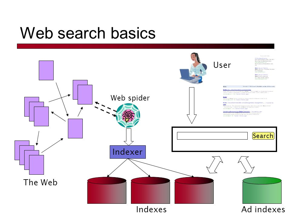 Web search basics The Web Ad indexes Web spider Indexer Indexes Search User