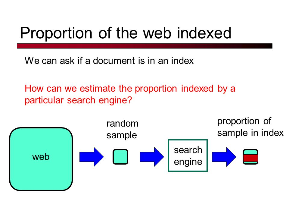 Proportion of the web indexed We can ask if a document is in an index How can we estimate the proportion indexed by a particular search engine? web ra