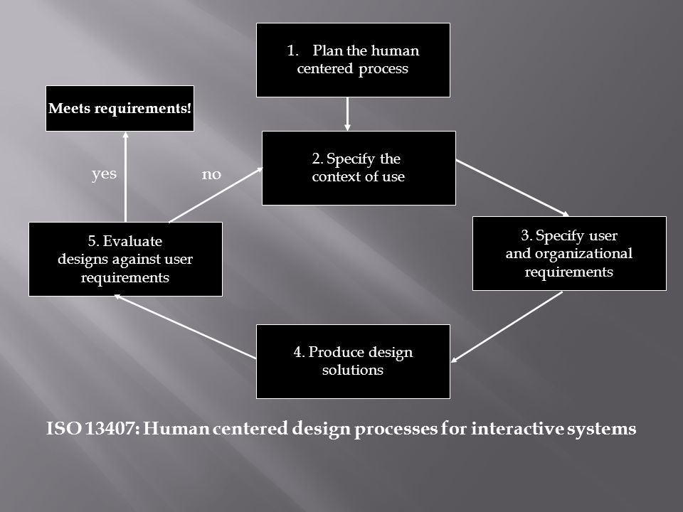 ISO 13407: Human centered design processes for interactive systems 1.Plan the human centered process 2.
