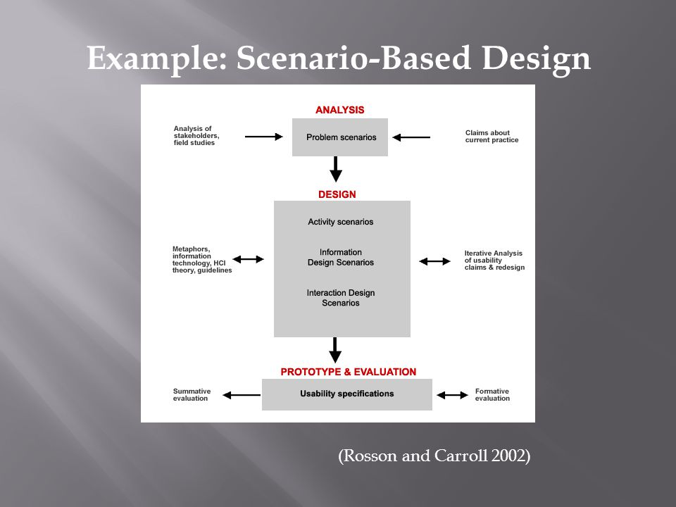 Example: Scenario-Based Design (Rosson and Carroll 2002)