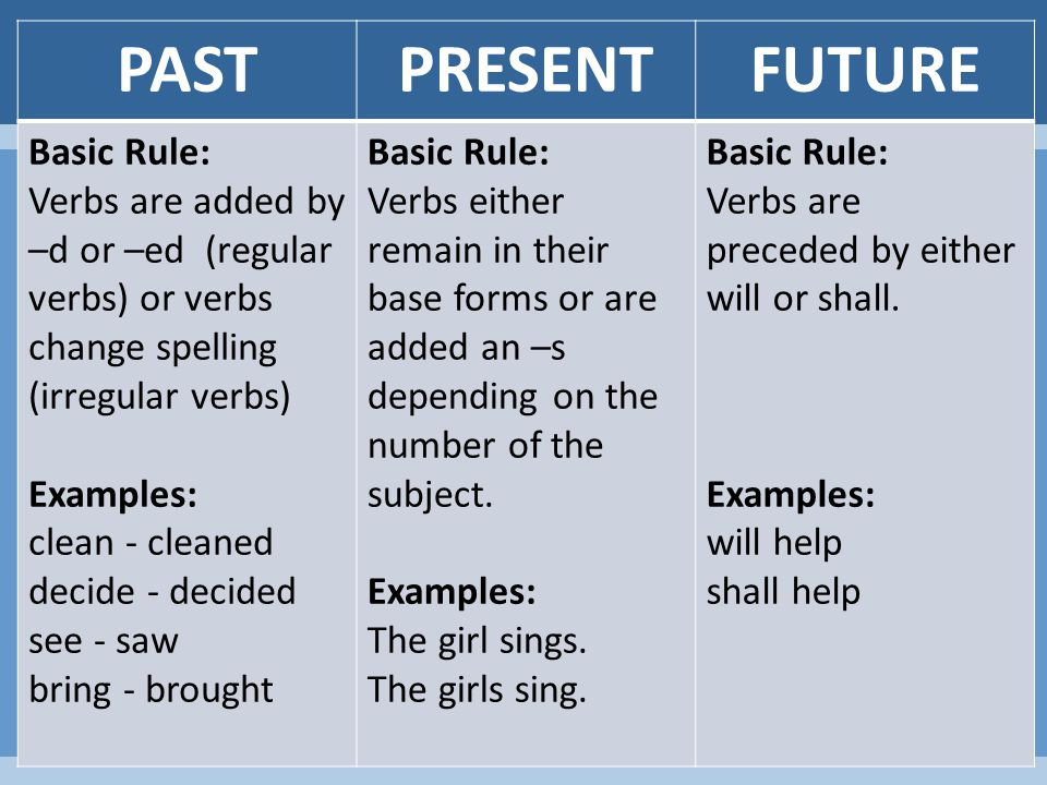 PASTPRESENTFUTURE Basic Rule: Verbs are added by –d or –ed (regular verbs) or verbs change spelling (irregular verbs) Examples: clean - cleaned decide - decided see - saw bring - brought Basic Rule: Verbs either remain in their base forms or are added an –s depending on the number of the subject.