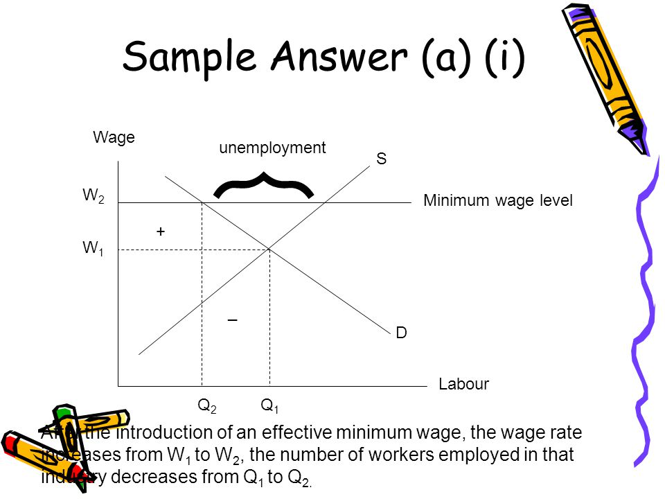 Sample Answer (a) (i) Wage Labour D S Minimum wage level ︷ unemployment W2W2 W1W1 Q2Q2 Q1Q1 + _ After the introduction of an effective minimum wage, the wage rate increases from W 1 to W 2, the number of workers employed in that industry decreases from Q 1 to Q 2.
