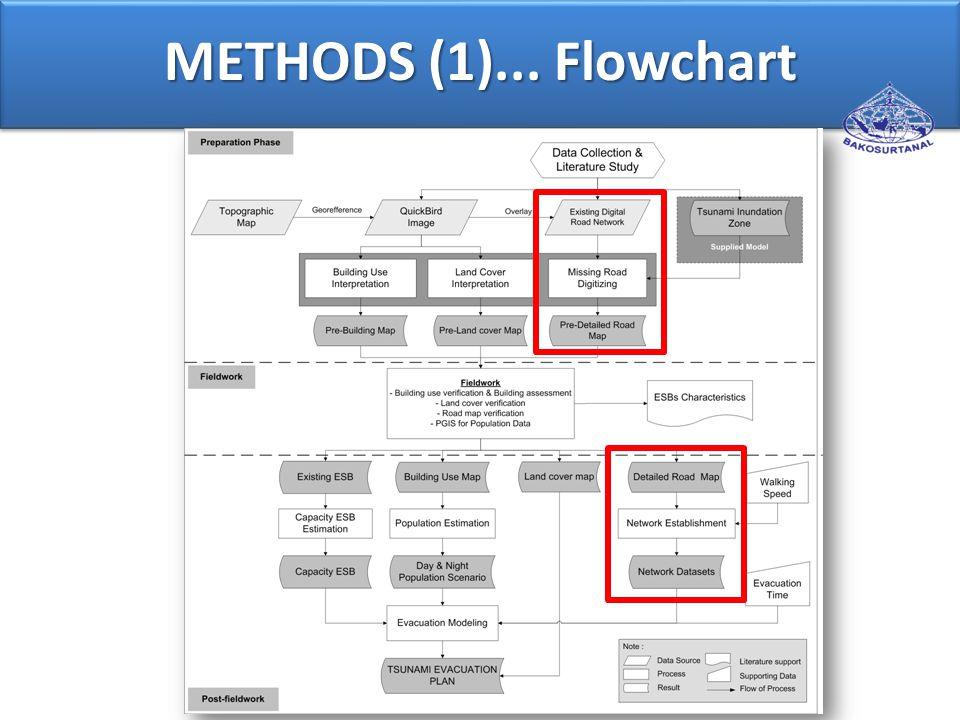 METHODS (1)... Flowchart
