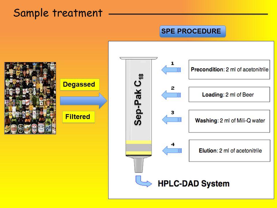 Sample treatment SPE PROCEDURE Degassed Filtered
