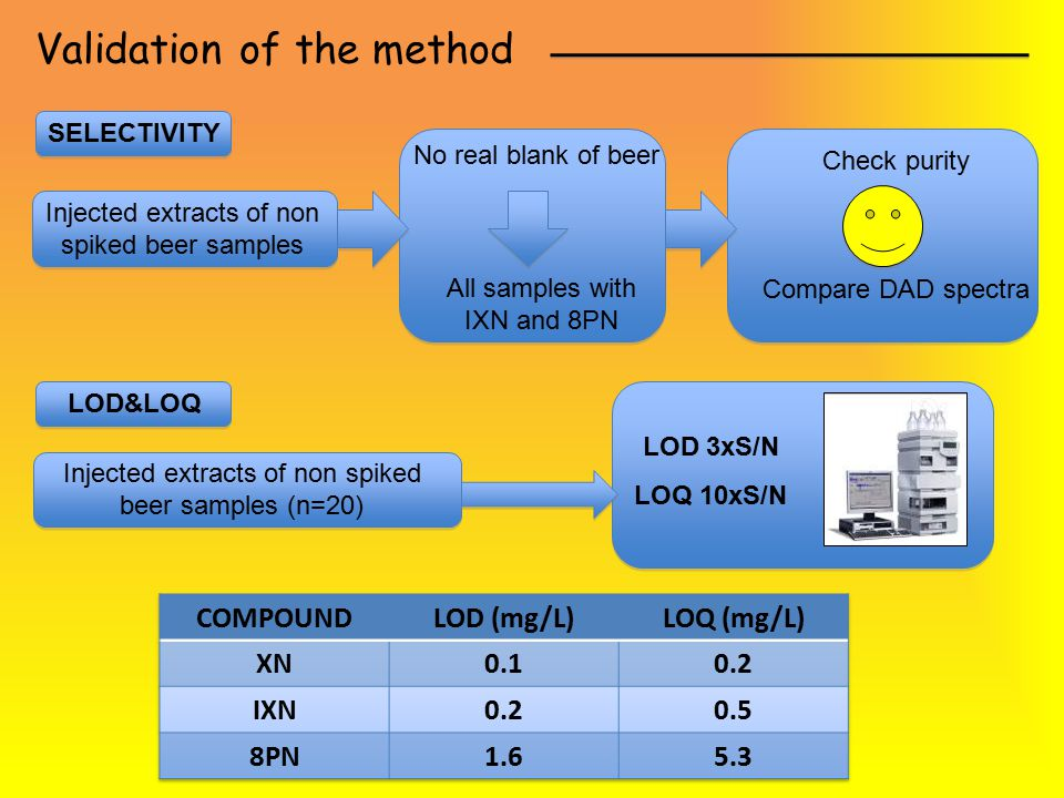Validation of the method Injected extracts of non spiked beer samples SELECTIVITY All samples with IXN and 8PN No real blank of beer Check purity Comp