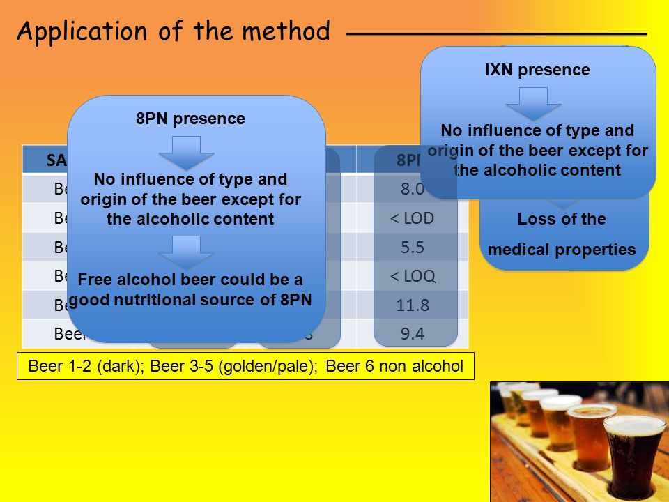 Application of the method Beer 1-2 (dark); Beer 3-5 (golden/pale); Beer 6 non alcohol SAMPLEXNIXN8PN Beer 1< LOD3.28.0 Beer 2< LOD5.3< LOD Beer 3< LOD6.25.5 Beer 4< LOD3.7< LOQ Beer 5<LOD7.111.8 Beer 6<LOD0.89.4 Absence of XN Transformation into IXN Loss of the medical properties IXN presence No influence of type and origin of the beer except for the alcoholic content 8PN presence No influence of type and origin of the beer except for the alcoholic content Free alcohol beer could be a good nutritional source of 8PN