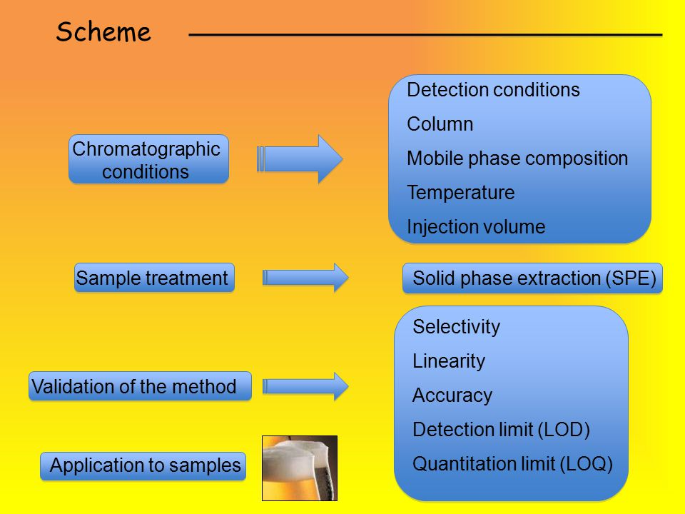 Scheme Chromatographic conditions Detection conditions Column Mobile phase composition Temperature Injection volume Sample treatmentSolid phase extraction (SPE) Validation of the method Selectivity Linearity Accuracy Detection limit (LOD) Quantitation limit (LOQ) Application to samples