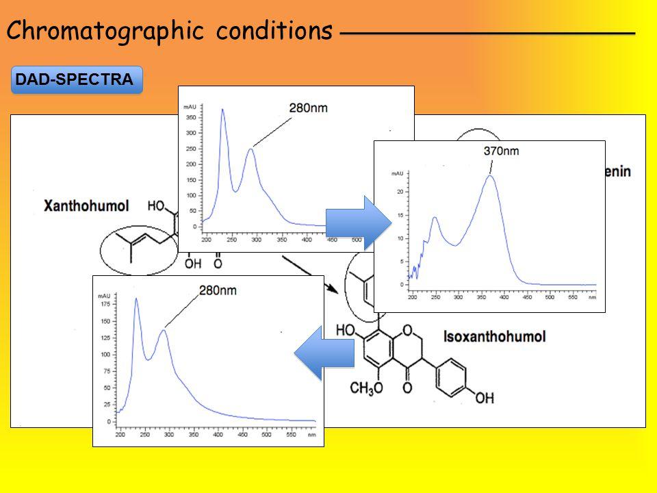 Chromatographic conditions DAD-SPECTRA