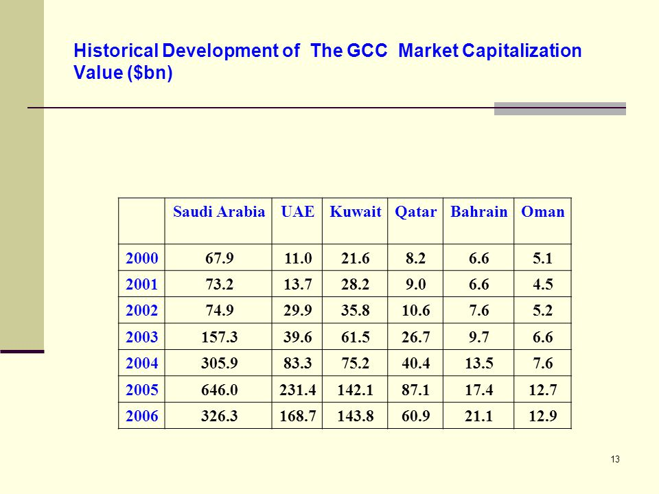 13 Historical Development of The GCC Market Capitalization Value ($bn) OmanBahrainQatarKuwaitUAESaudi Arabia 5.16.68.221.611.067.92000 4.56.69.028.213.773.22001 5.27.610.635.829.974.92002 6.69.726.761.539.6157.32003 7.613.540.475.283.3305.92004 12.717.487.1142.1231.4646.02005 12.921.160.9143.8168.7326.32006