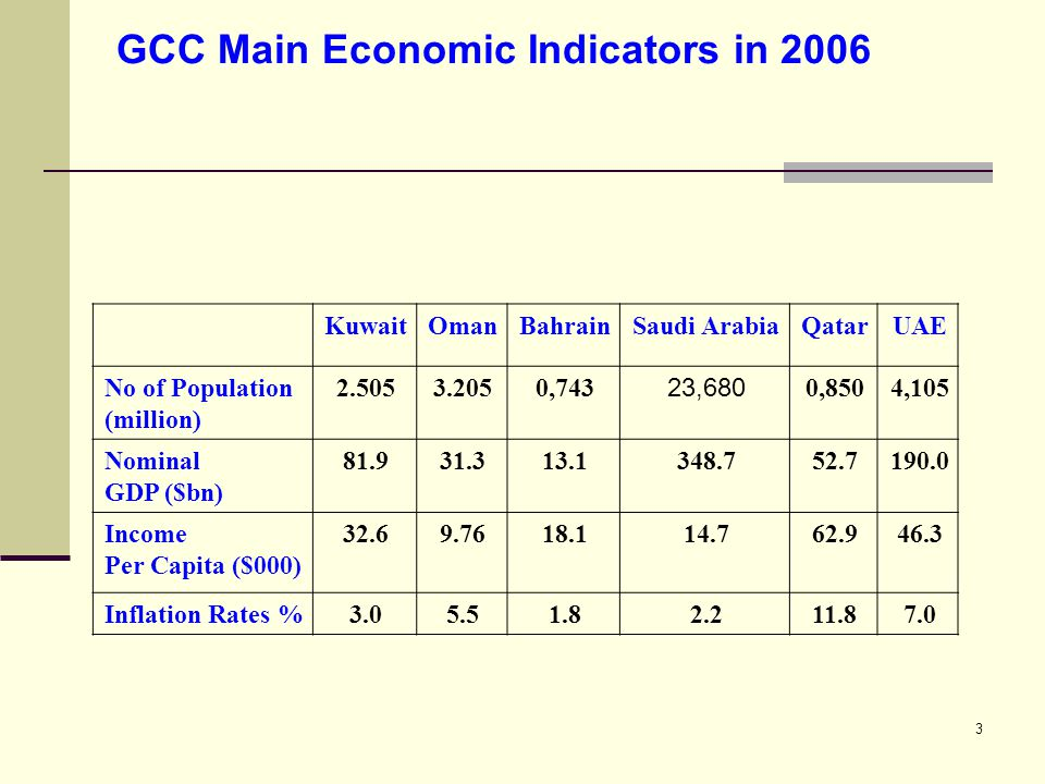 3 GCC Main Economic Indicators in 2006 UAEQatarSaudi ArabiaBahrainOmanKuwait 4,1050,850 23,680 0,7433.2052.505No of Population (million) 190.052.7348.713.131.381.9Nominal GDP ($bn) 46.362.914.718.19.7632.6Income Per Capita ($000) 7.011.82.21.85.53.0Inflation Rates %