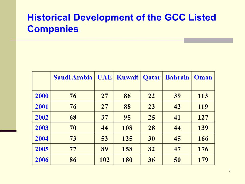 7 Historical Development of the GCC Listed Companies OmanBahrainQatarKuwaitUAESaudi Arabia 11339228627762000 11943238827762001 12741259537682002 139442810844702003 166453012553732004 176473215889772005 1795036180102862006