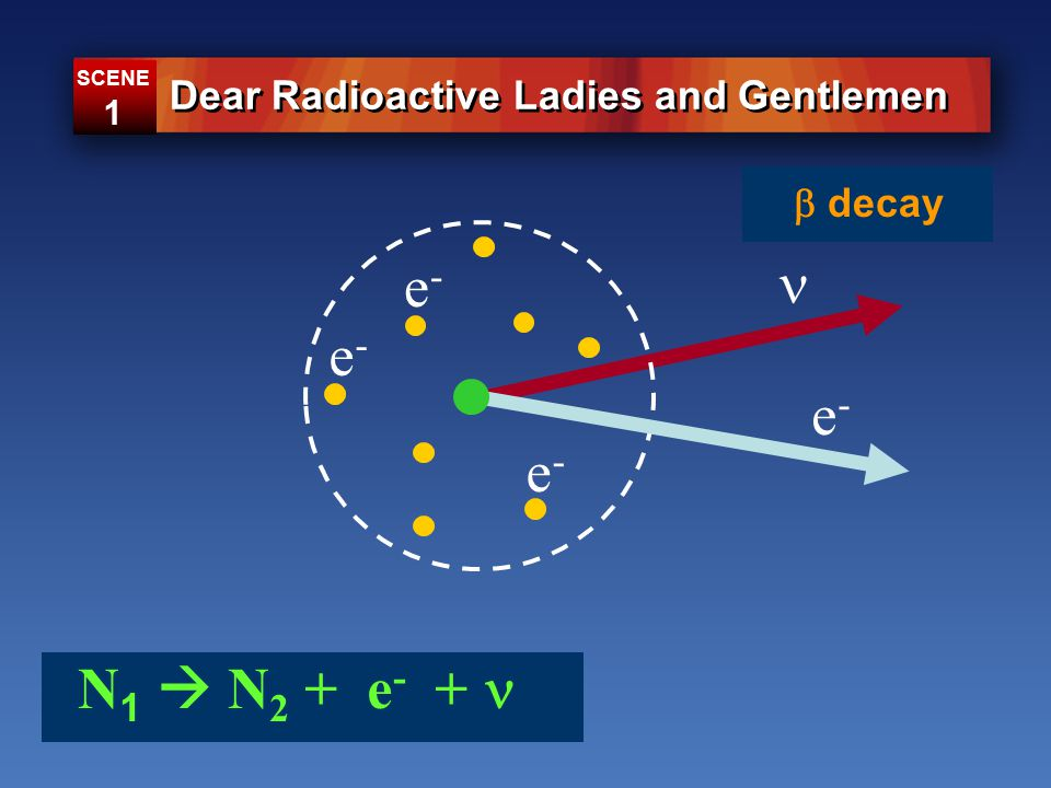 N 1  N 2 + e - + e-e- e-e- e-e- e-e- Dear Radioactive Ladies and Gentlemen SCENE 1  decay